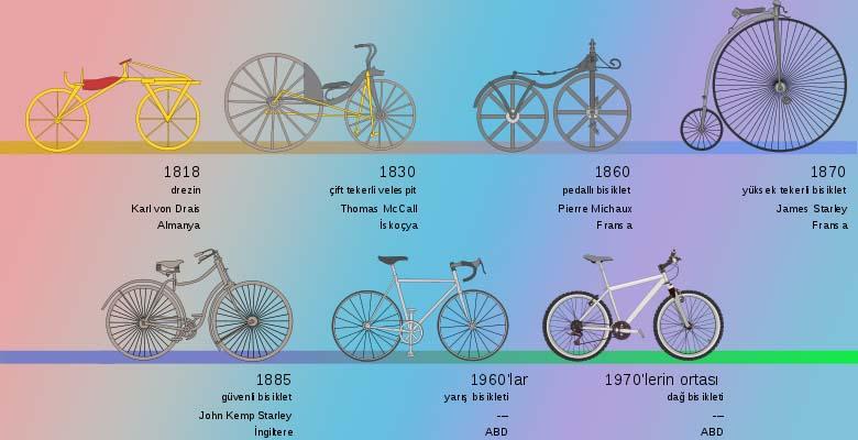 Bisikletin tarihçesi